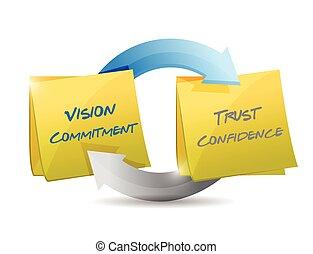 confiance, confiance, engagement, vision, cycle