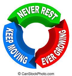 consistent, jamais, repos, garder, en mouvement, plan, croissant, improv, jamais, cycle