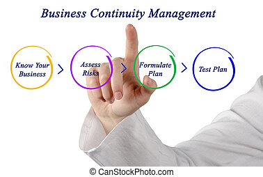continuité, planification, business