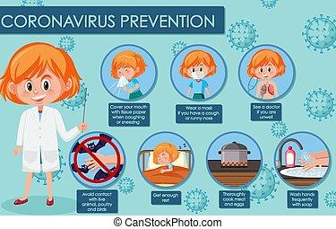 coronavirus, preventions, projection, symptômes, diagramme