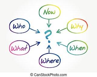 couler, concept, questions, diagramme, diagramme