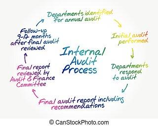 couler, main, dessiné, audit, interne, processus, diagramme