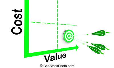cout, diagramme, valeur, cible, flèche