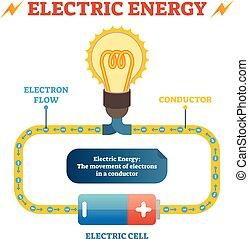 définition, pédagogique, électrique, affiche, lumière, énergie, conducteur, couler, physique, illustration, cellule, électron, vecteur, circuit électrique, bulb., fermé