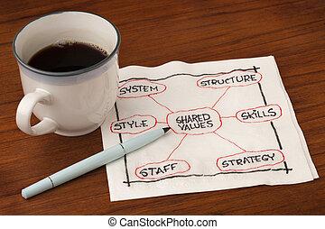 développement, organisation, concept