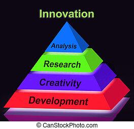 développement, pyramide, moyens, créativité, signe, innovation, recherche