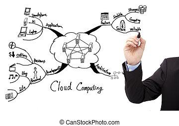 dessiner, concept, calculer, esprit, homme affaires, main, tracer, nuage
