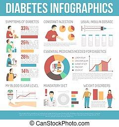 diabète, disposition, infographics