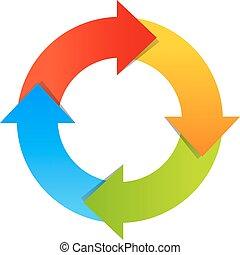 diagramme, flèches, circulaire