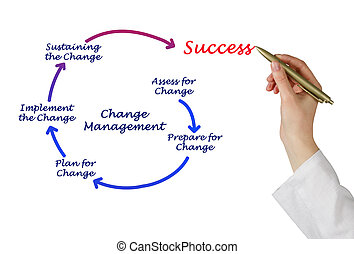 diagramme, gestion, changement