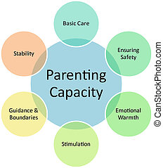 diagramme, parenting, capacité, business
