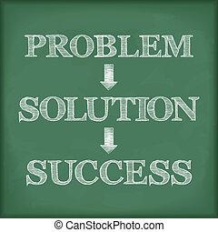 diagramme, problème, solution, reussite