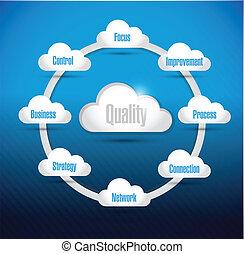 diagramme, qualité, nuage, illustration, calculer