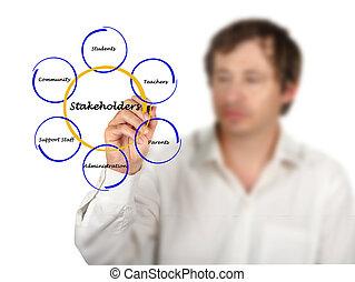 diagramme, stakeholder