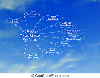 diagramme, système traquant, véhicule