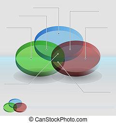 diagramme, venn, sections, 3d