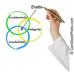 données, propriétés