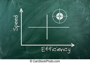 efficacité, vitesse, diagramme