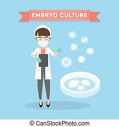 embryon, culture, concept.