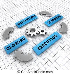 fermeture, exécution, vie, quatre, projet, cycle:, étapes, planification, principal, initiation
