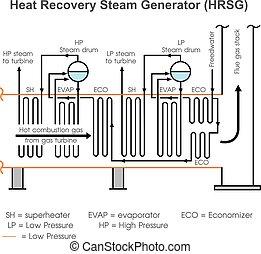 generator., chaleur, récupération, vapeur