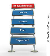 gestion, 3d, risque