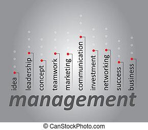 gestion, concept