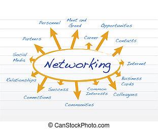 gestion réseau, modèle, conception, illustration