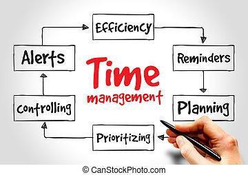 gestion, temps