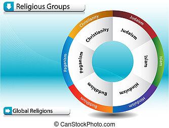 groupes religieux