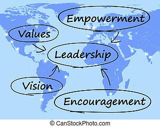 habilitation, encouragement, diagramme, direction, valeurs, vision, spectacles