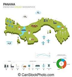 industrie, énergie, écologie, panama