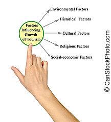 influencing, facteurs, tourisme, croissance