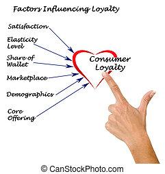 influencing, loyauté, facteurs