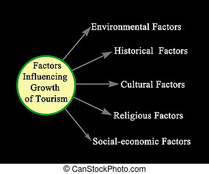 influencing, tourisme, croissance, facteurs
