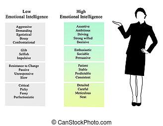 intelligence, émotif