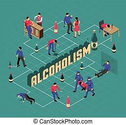 isométrique, alcoolisme, organigramme