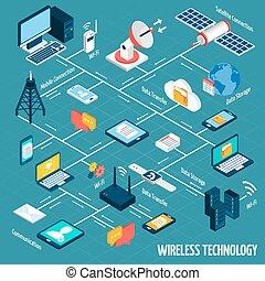 isométrique, organigramme, technologie, sans fil