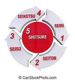 kaizen, cercle, 5s