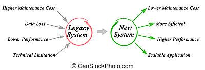 legs, système