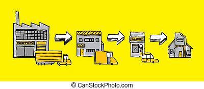 logistique, sentier, produit, distribution, /