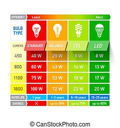 lumière, comparaison, diagramme, ampoule, infogra