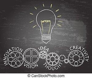 lumière, roues, innovation, engrenage, tableau noir