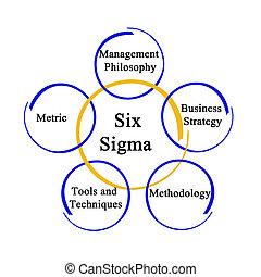 méthodologie, six, sigma