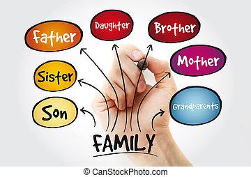 marqueur, carte, esprit, famille