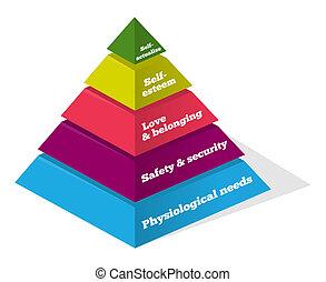 maslow, diagramme, psychologie