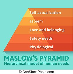 maslow, needs., pyramide