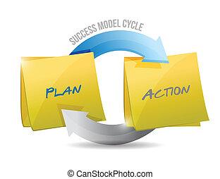 modèle, action., plan, reussite, cycle