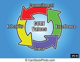 noyau, 2, valeurs