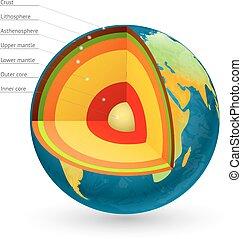 noyau, illustration., planète, vecteur, la terre, structure, centre